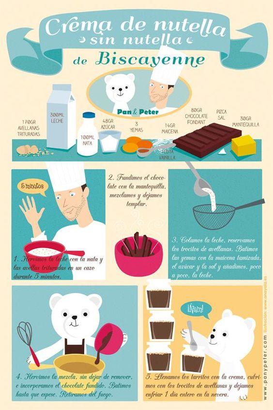 Las recetas ilustradas de Pan y Peter - Paperblog puede hacerse con productos sin lactosa