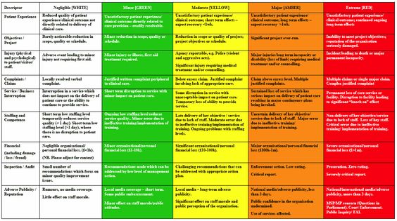 Best 25+ Risk matrix ideas on Pinterest Project risk management - hazard analysis template