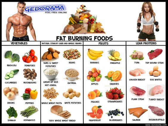 list of the top extreme fat burner foods | Fat Burning Foods and ...