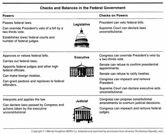 Printables Checks And Balances Worksheet checks and balances diagram in the federal government