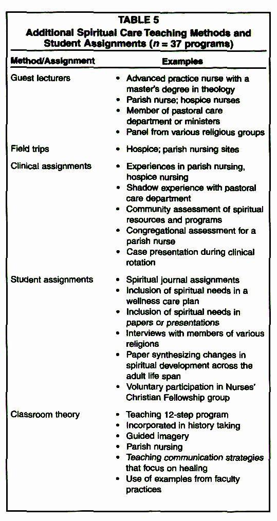 Nursing Teaching Plan Elegant Teaching The Spiritual