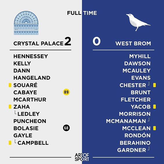Crystal Palace continued their excellent start to the season with a comfortable victory over West Brom. #cpfc #palace #wba #eagles #baggies