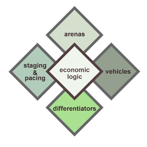 Hambrick  FredricksonS Strategy Diamond A Good Business Model