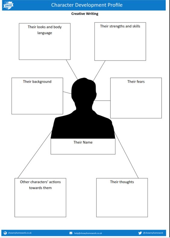 Character development profile template | the write path | Pinterest ...