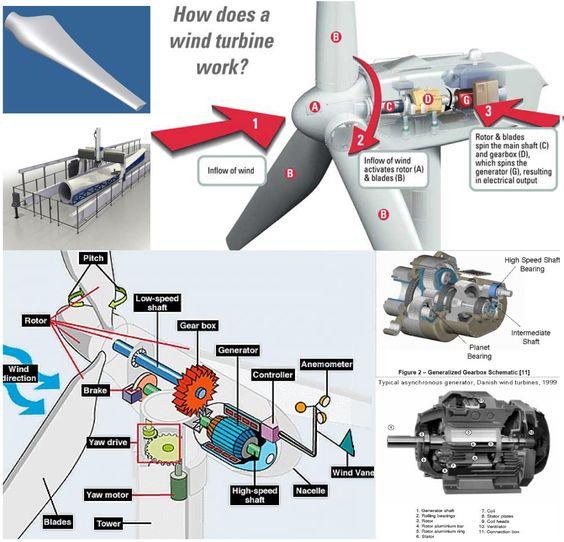 Elegant Home Wind Turbine Design | Alternative energy, Solar and ...