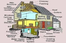 Pin By House2home On Home Inspections Home Inspection Home