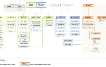 Web Sitemap Example