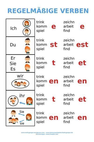 Les Verbes Reguliers En Allemand Et Leurs Terminaisons Deutsch Lernen Deutsch Lernen Kinder Deutsche Grammatik