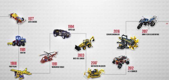 Alle Lego Technic Modelle