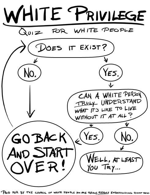 White privilege essay topics