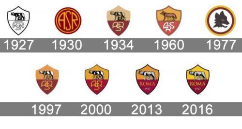 Roma Logo History Logos Soccer Logo Evolution Soccer