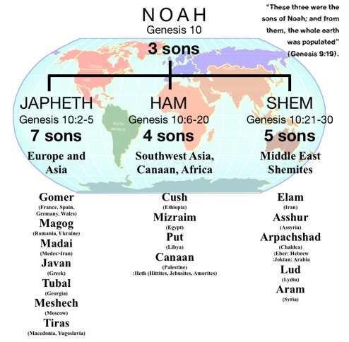Noah. Genesis 10