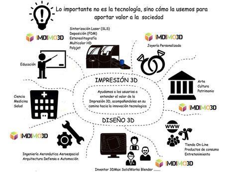 http://www.emprendedores.es/ideas-de-negocio/imdimo3d