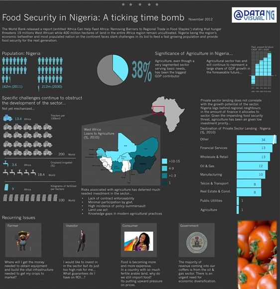 thesis on food security