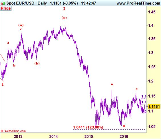 EUR USD Elliott Wave Evaluation -    worldwide-financenet - technical evaluation