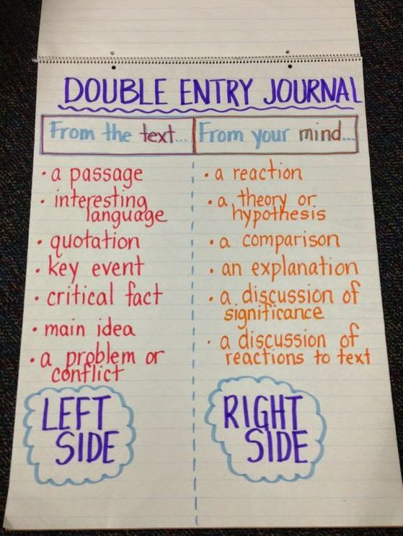ELA in the middle | Middle School English, Language Arts