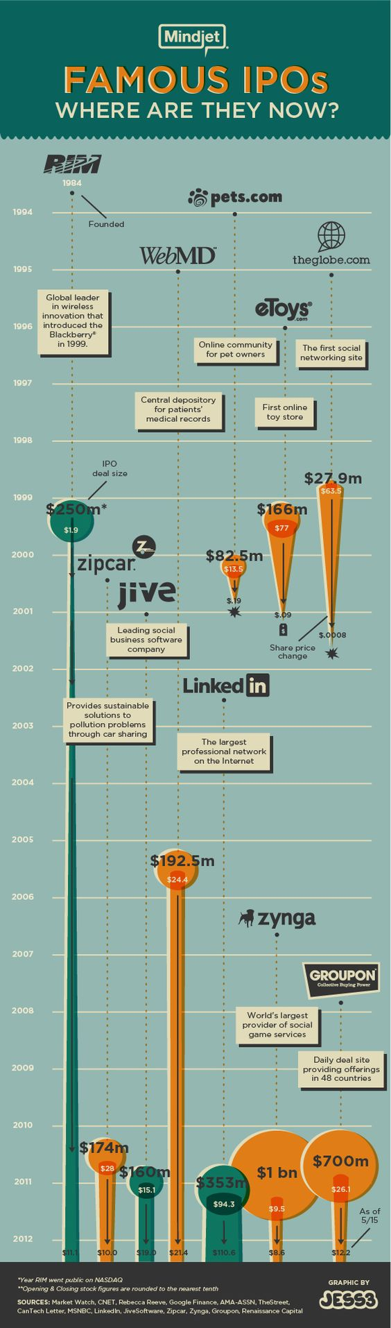 Famous IPOs.