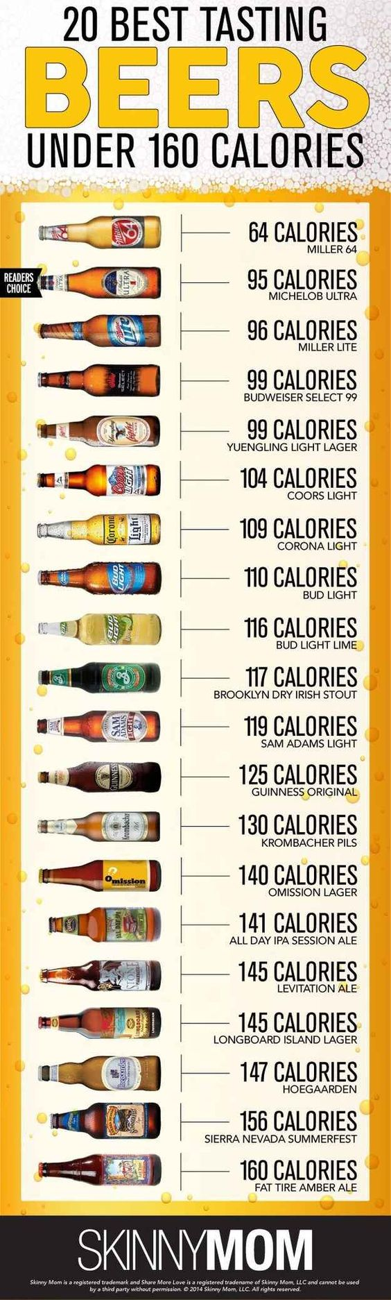 26++ Low calorie craft beer ireland ideas in 2021