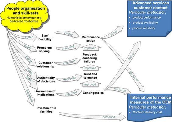 Mind map of Humanist behaviour managements.