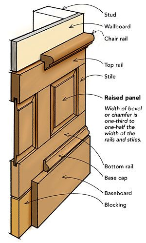 Laying out wainscot paneling. Traditional Raised Panel