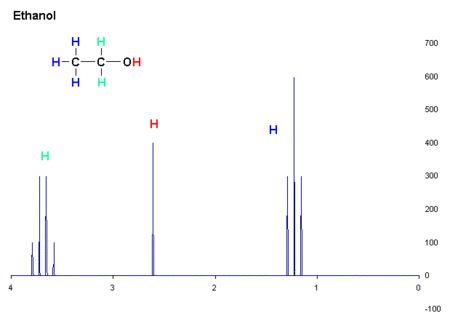 Nuclear magnetic resonance spectroscopy: ethanol plotted as signal intensity vs. chemical shift. There are 3 different types of H atoms in ethanol regarding NMR.