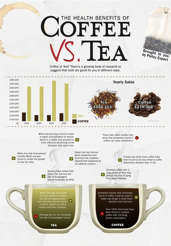 Coffee or tea lover? Maybe both? This infographic might sway you or not