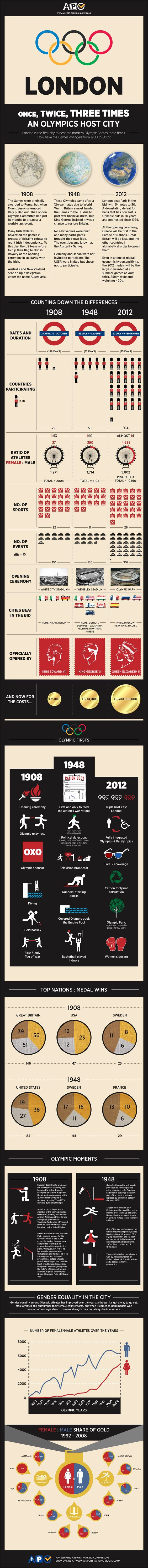 London 2012 Olympics: Once, Twice, Three Times An Olympics Host City