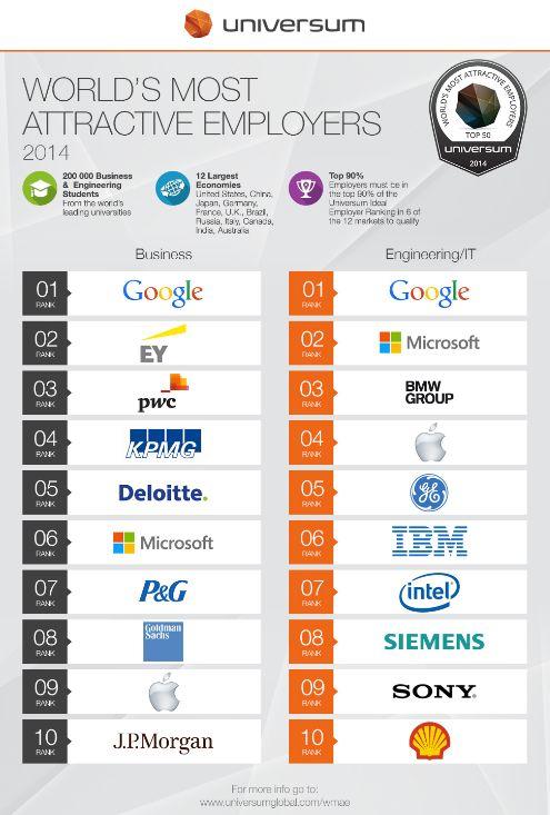 Universum Arbeitgeber Ranking 2014