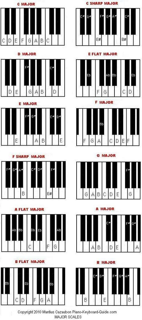 Diagram Of Scales On The Piano Great For Students To Use When Working With Intervals Scales Chords Etc Piano Music Piano Scales Blues Piano