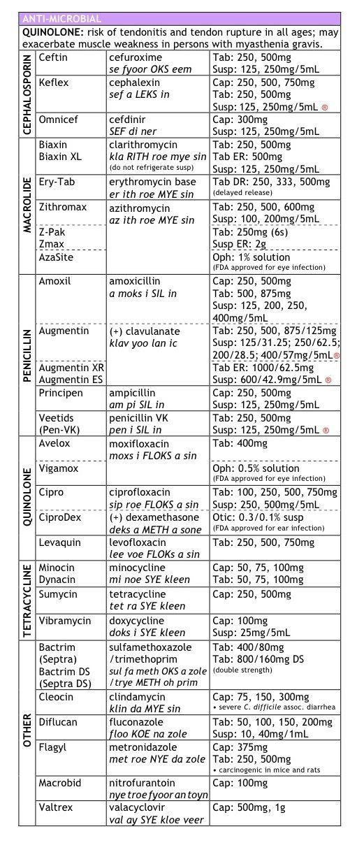 Antibiotics MedCharts - Top 200 Drugs Review FNP Pinterest - drug classification chart