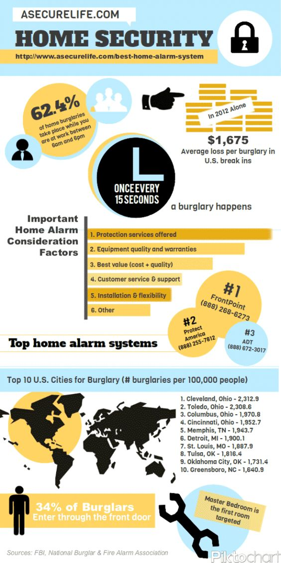 Home security system best home security home security systems