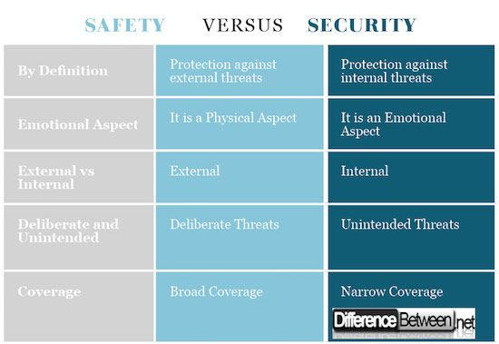 Difference Between In 2020 Safety And Security English Tips