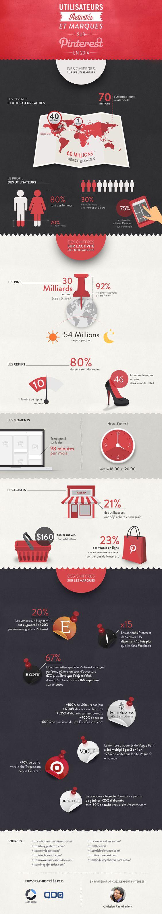 Chiffres 2014 pour Pinterest #Infographie [FR] 80% des utilisateurs sont des utilisatrices ; 54 millions de pins sont épinglés par jour sur le réseau 30% des utilisateurs ont entre 25 et 34 ans ; 75% des de l'activité sur Pinterest se fait sur mobile 23% des ventes réalisées sur les réseaux sociaux viennent de Pinterest.