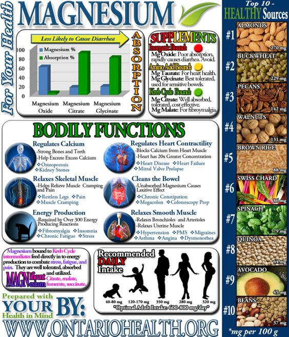 Magnesium Infographic - Magnesium deficiency  is related to ME and Fibromyalgia but be careful which type you take!
