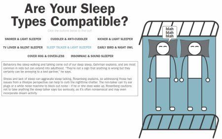 The compatibility of different sleep types [interactive infographic]