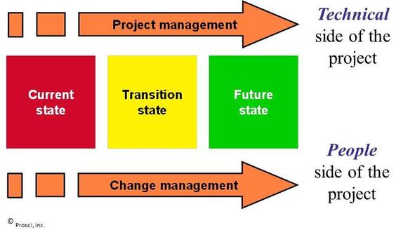Change Management for Project Success -- Do your projects stack up - change management plan