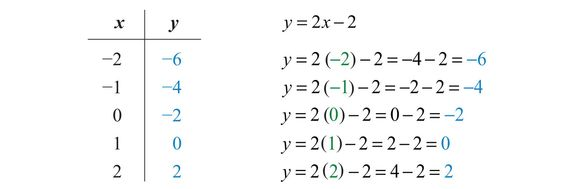 how to turn a table of values into an equation
