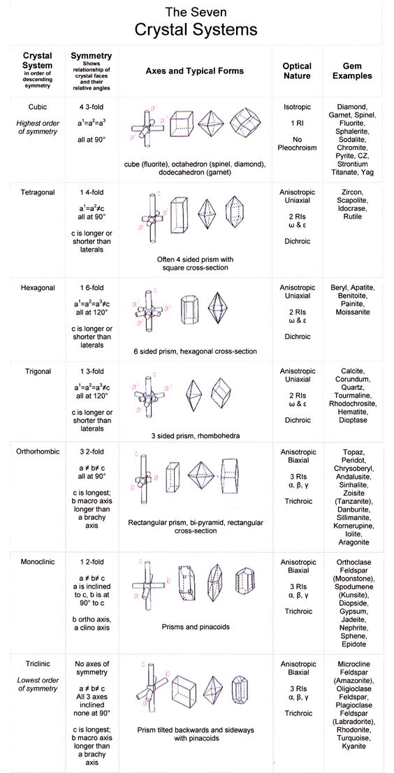 Seven Crystal Systems Chart