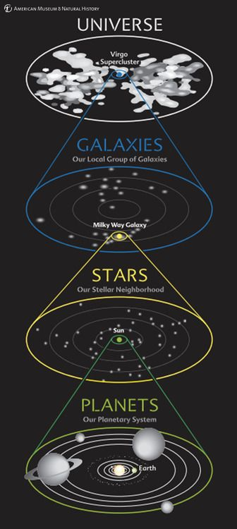 This diagram shows our cosmic address at a glance. We see our planetary system around the Sun, our stellar neighborhood in our galaxy, our galaxy in the local group of galaxies, and our group in the entire universe.: