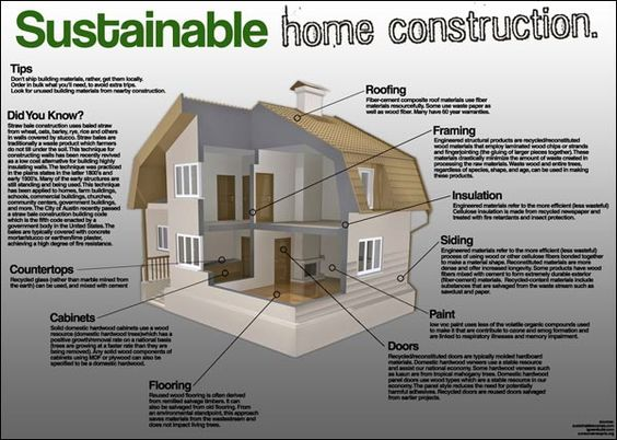 There are many things to consider in building a sustainable home. |  Sustainable Home Design | Pinterest | Construction, Building and Curb appeal