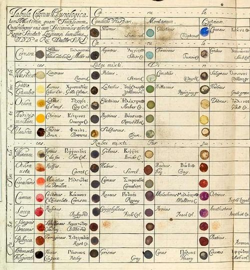 Table of Physiological Colors Both Mixt and Simple by Richard Waller, 1686 – a predecessor to Goethe's famous color wheel from Theory of Colours. Waller's table provided a cross-reference for colors one might find in nature. If a shade didn't match exactly, he proposed, it was a simple matter of locating where on the table's color-continuum that shade might fall.