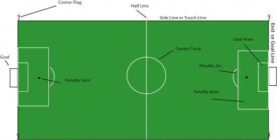 Tips And Tricks To Play A Great Game Of Football Soccer Practice Plans Play Soccer Soccer Skills
