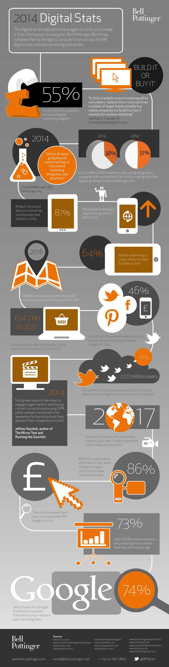 The year ahead in #digital - #infographic