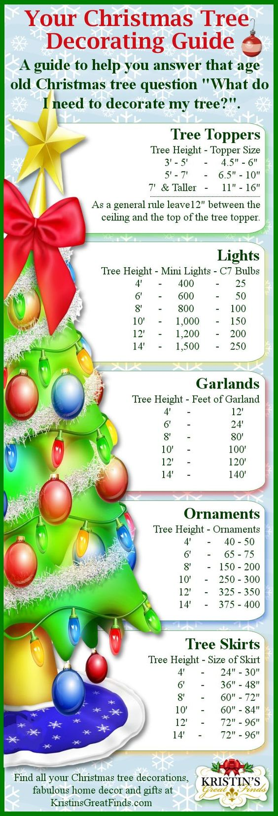 Now I won't have to guess how many ornaments, lights, garlands, etc to put on my Christmas tree ...