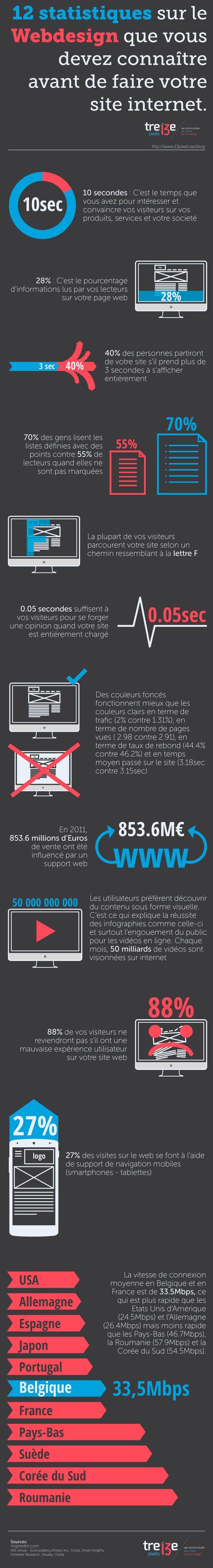 12 statistiques sur le Webdesign que vous devez connaitre avant de faire votre site