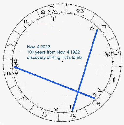 2022 Astrology Calendar.Prophecy Calendar For 2021 To 2025 Recent Past And Future Dates New Age Bible Prophecy Nostradamus Ki Bible Prophecy Astrology Predictions Bible Codes