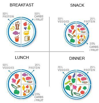 2b Mindset Plates Flexitarian Diet Healthy 21 Day Fix Meals
