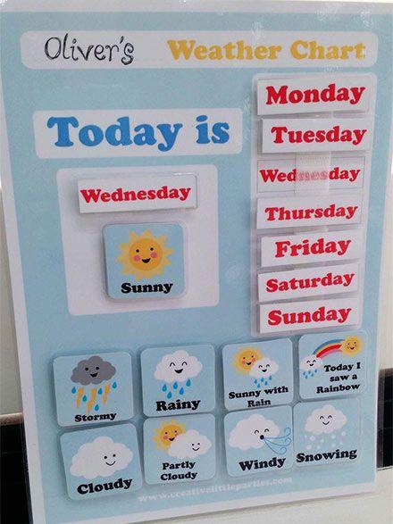 افكار لوحات مدرسية للغة الانجليزية للاطفال وسائل تعليمية بالعربي نتعلم Preschool Weather Chart Preschool Charts Preschool Weather
