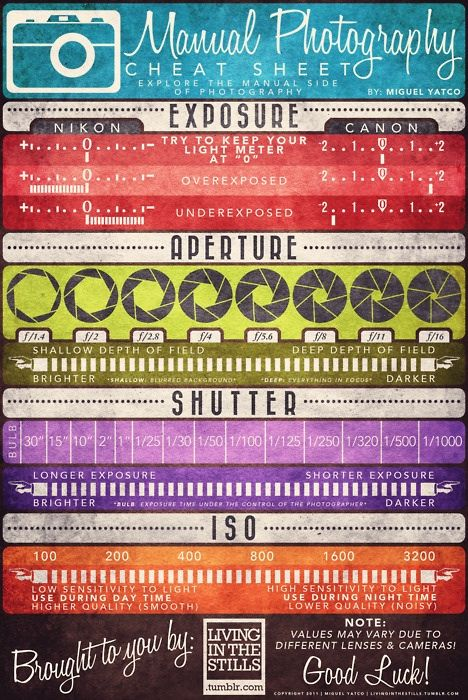 Manual SLR cheat sheet - this is going in my camera bag for sure.