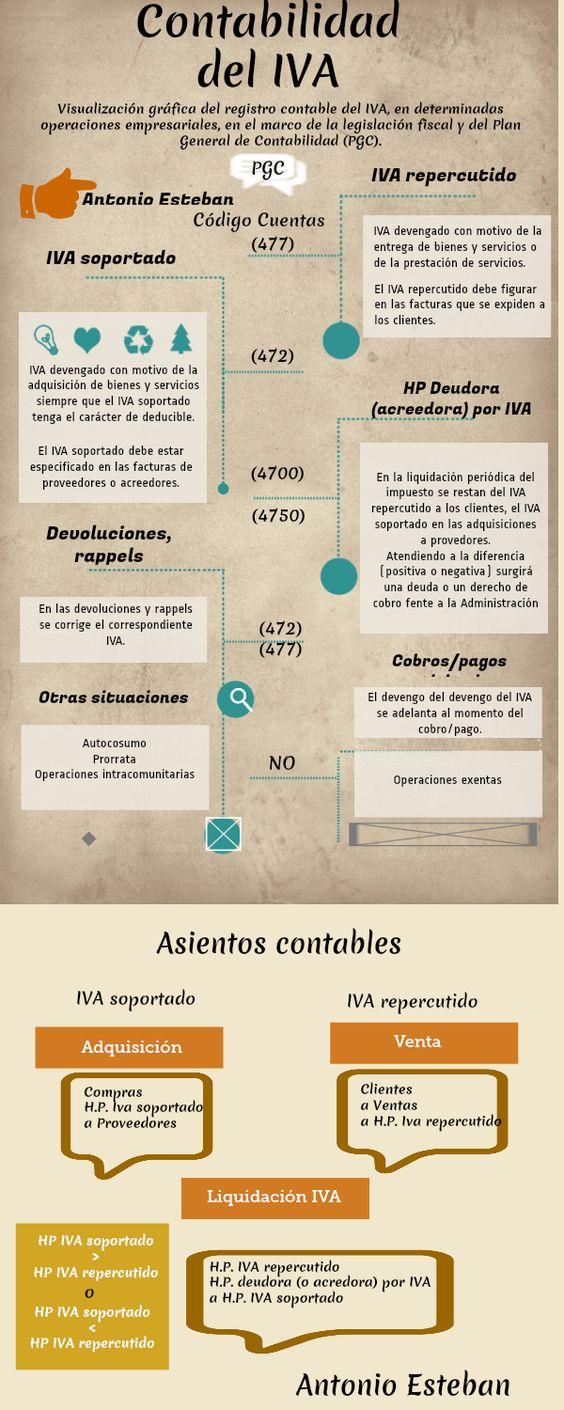 Contabilidad del IVA: descripción e infografía contable